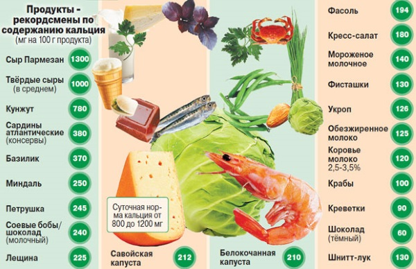 Продукты содержащие кальций в большом количестве для детей, беременных, кормящих, при переломах таблица