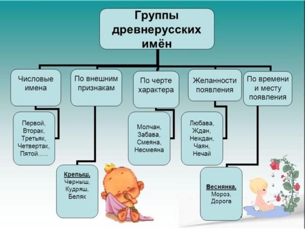 Мужские имена: красивые, современные, необычные, славянские, русские и иностранные