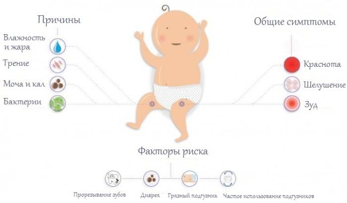 Опрелости у новорожденных. Чем лечить: медицинские и народные средства. Как выглядят на попе, шее, под мышками, между ног