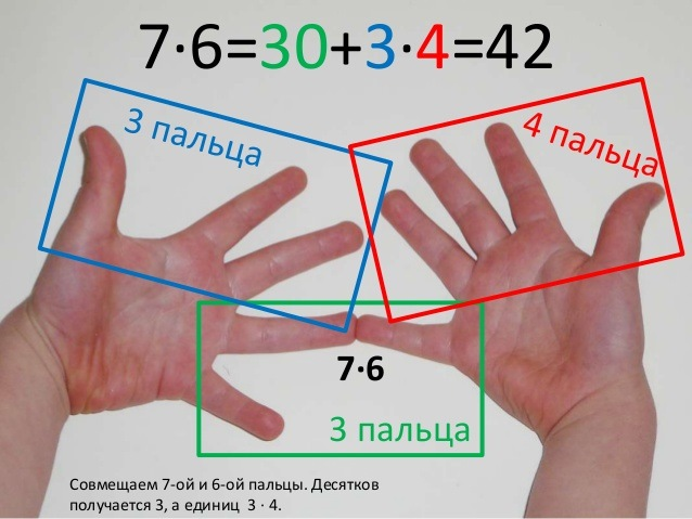 Таблица умножения: игра, чтобы быстро выучить, легко за 5 минут на 2, 3, 4, 5, 6, 7, 8, 9. Тренажер ребенку 2-3 класс, карточки