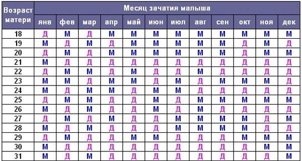 Таблица зачатия пола ребенка по возрасту матери, отца, группе крови, по Ванге, китайскому, японскому календарю. Как запланировать и рассчитать