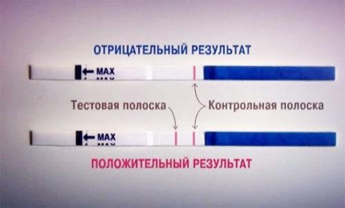 Тесты на беременность. Как пользоваться: электронный, струйный, цифровой, экспресс. Положительный, отрицательный результат, достоверность