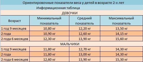Вес ребенка по месяцам. Таблица для мальчиков, девочек по ВОЗ. Рекомендации по питанию