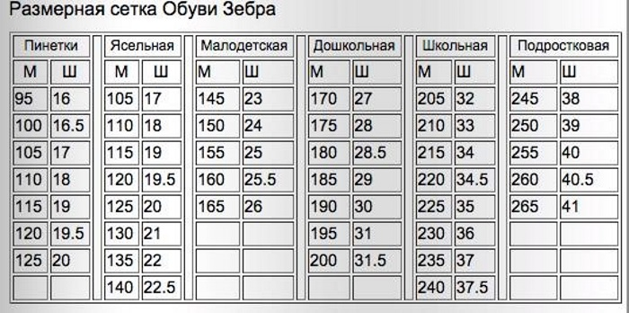 Детский размер обуви. Таблица по возрасту, соответствия размеров российская, США, Китай. Сетка Беби Го, Алиса, Зебра, Лель, Тотто, Антилопа, Милтон, Тотошка, Мифер, Викинг