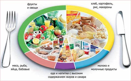 Питание во время беременности 1, 2 ,3 триместр. Здоровый рацион на каждый день