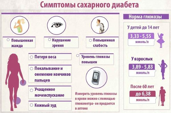 Сахар в крови у беременных. Норма по возрасту. Повышенный, пониженный уровень. Причины