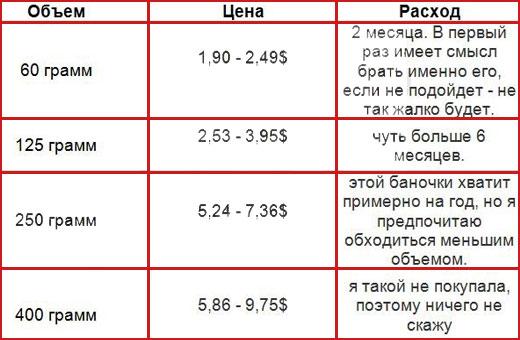 Судокрем. Инструкция по применению, цена, аналоги