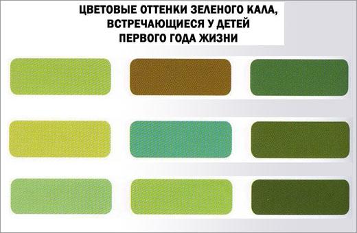 Зеленый стул у грудничка на грудном, искусственном, смешанном вскармливании. Причины и лечение