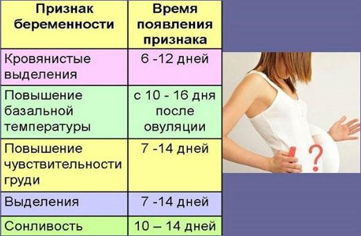 Как определить беременность без теста. Признаки, симптомы, способы в домашних условиях