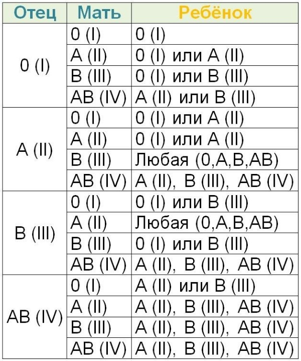 Как определить пол ребенка по таблице обновления крови, дате зачатия, рождения родителей, Ванги, японский календарь, Пифагора