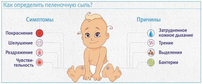 Пеленочный дерматит у новорожденных. Фото, лечение, клинические рекомендации