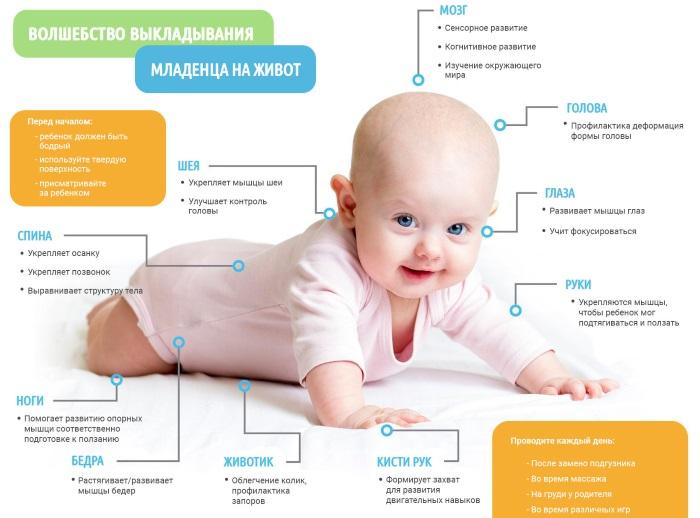 Как правильно выкладывать новорожденного на животик перед кормлением, при коликах