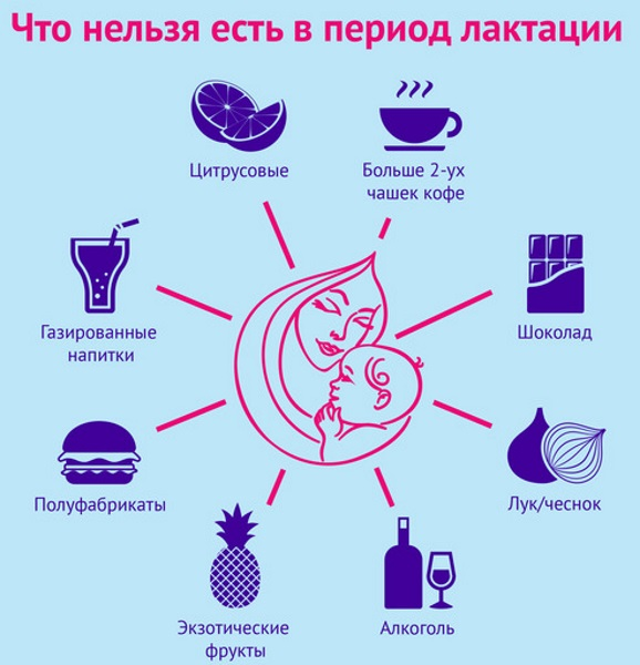 Продукты для лактации кормящей матери в первые дни, месяц после родов. Что можно, что нельзя, меню, рецепты