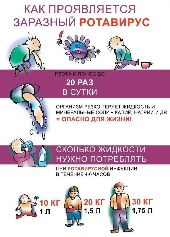 Ротавирусная инфекция у детей: симптомы без температуры, поноса, рвоты. Лечение