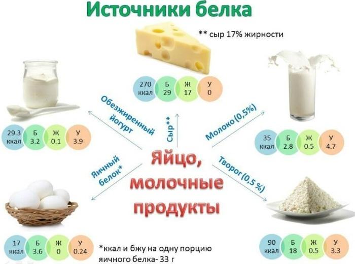 Продукты богатые белком. Таблица для похудения, тренировок, набора веса, вегетарианцев, беременных, кормящих мам