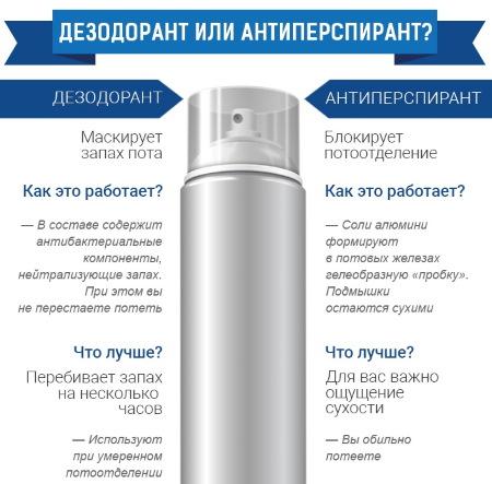 Детский дезодорант для подмышек мальчика, девочки, подростков. С какого возраста можно, как выбрать, где купить