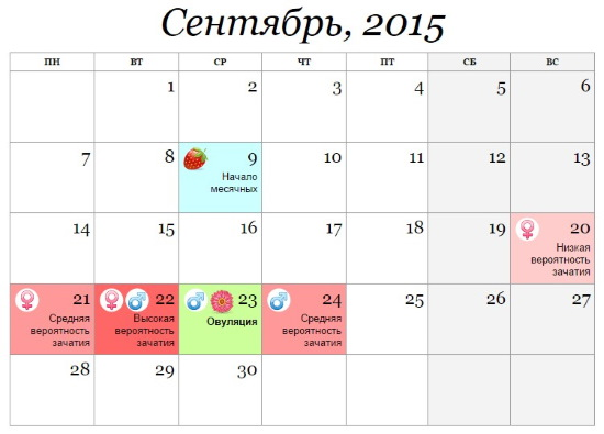 Как высчитать день овуляции для зачатия девочки, мальчика, по циклам, месячным, календарным способом