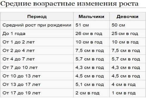Рост мальчиков по годам. Таблица, нормы ВОЗ новорожденных и до 18 лет, как увеличить