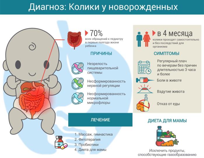 Смесь от коликов для новорожденных. Рейтинг, как принимать на грудном, искусственном вскармливании