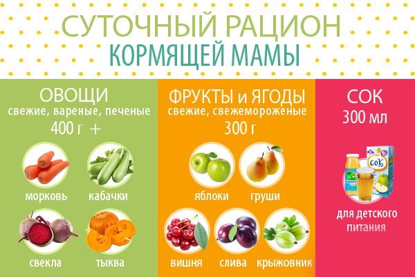 Салаты для кормящих мам в первый-второй-третий-четвертый месяц. Рецепты с фото