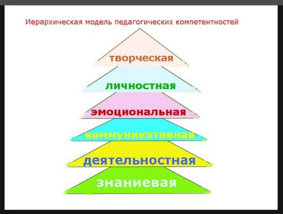 Профессионально-педагогическая компетентность педагога. Что это такое, , модель, схема, требования