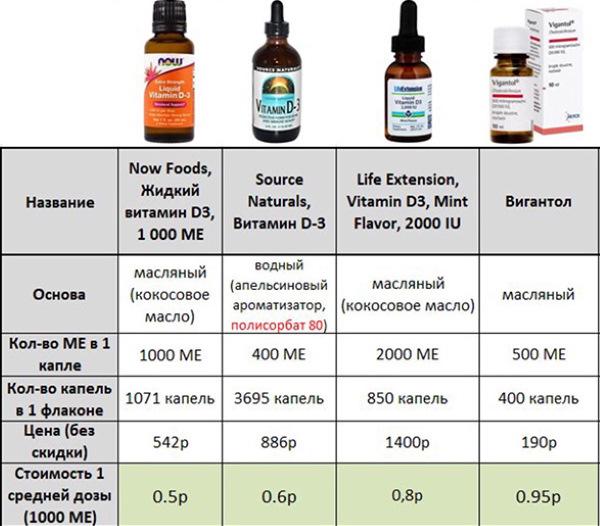 Витамины для беременных без йода, витамина А, фолиевой кислоты. Список