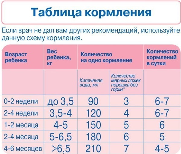 Норма смеси для новорожденного по месяцам и весу на искусственном, смешанном вскармливании